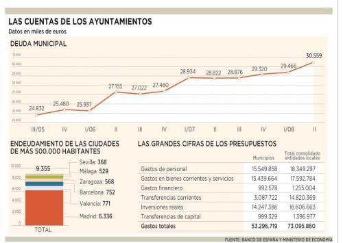 Endeudamiento de las principales ciudades españolas